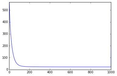 cost vs. number of iterations plot