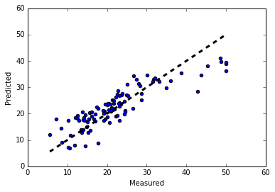 Linear Regression in Tensorflow - Aaqib Saeed