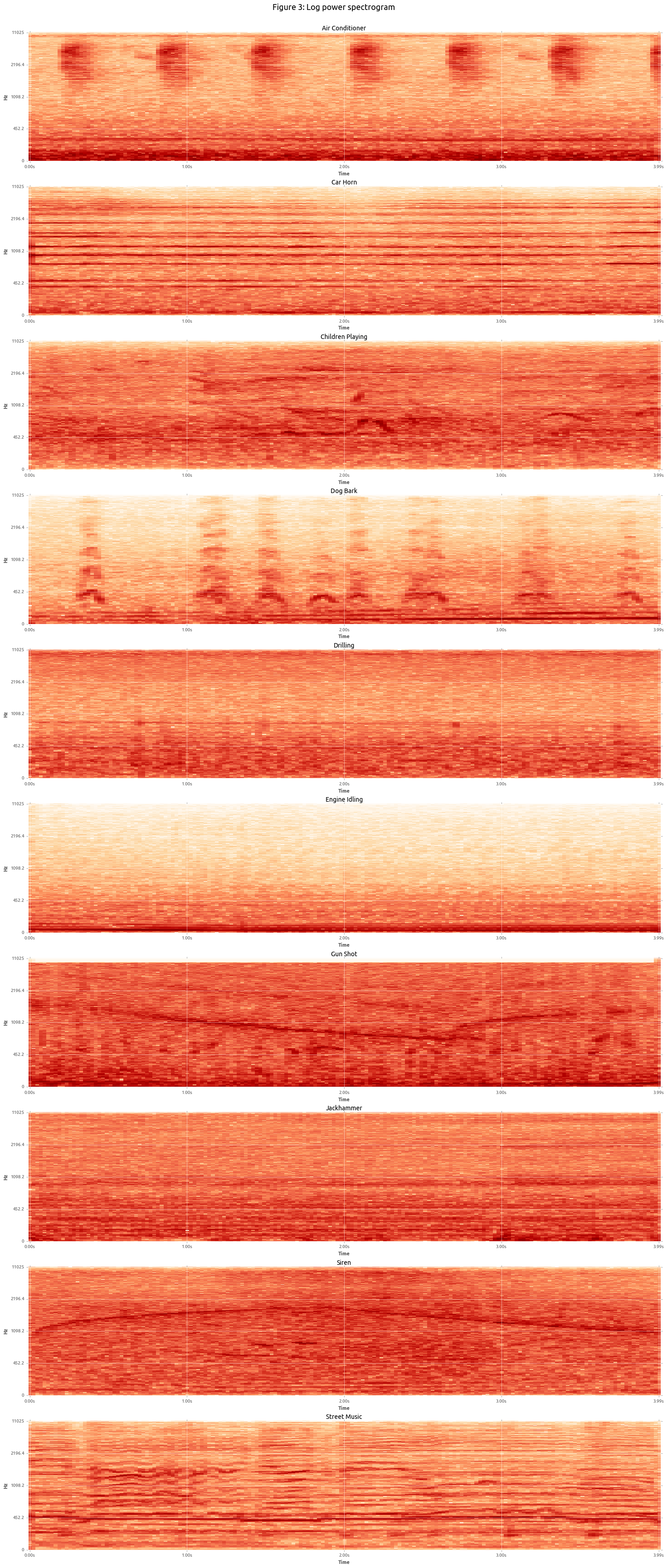Sound Log Power Spectrogram